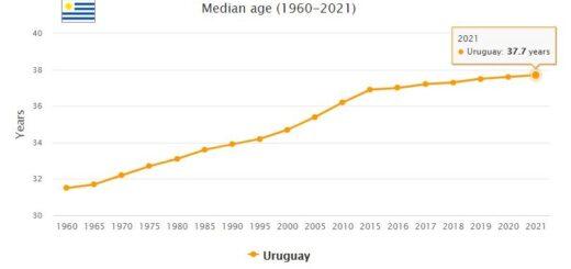 Uruguay Median Age