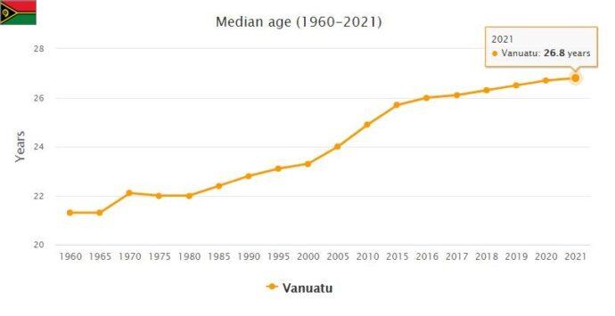 Vanuatu Median Age