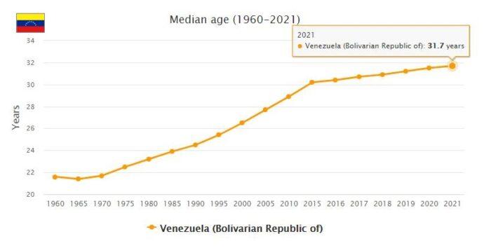 Venezuela Median Age