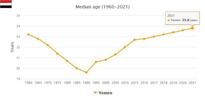 Yemen Median Age