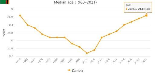 Zambia Median Age