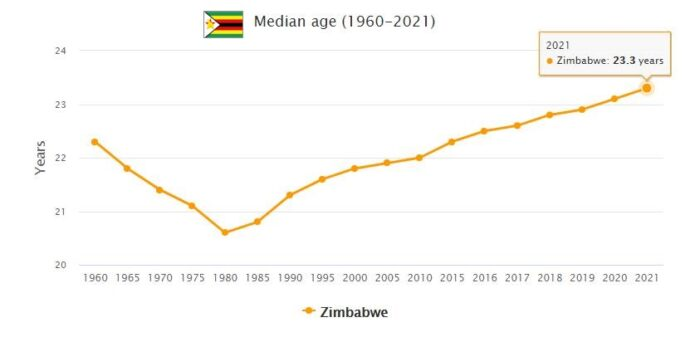 Zimbabwe Median Age
